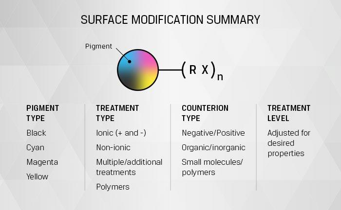 Surface Modification Summary